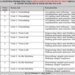 8. Sınıf İngilizce DYK Planı 31 Ağustos-06 Haziran 2020-2021